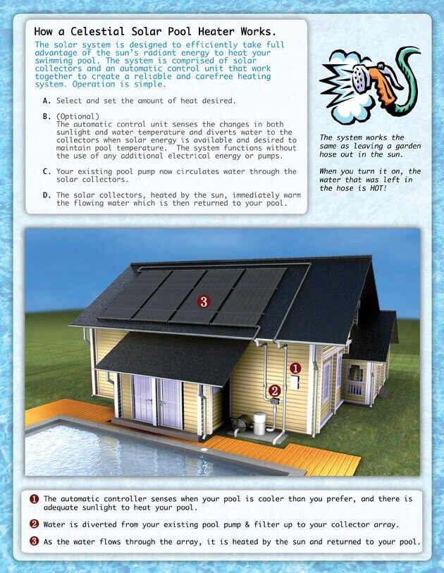 How celestial solar pool heating systems work